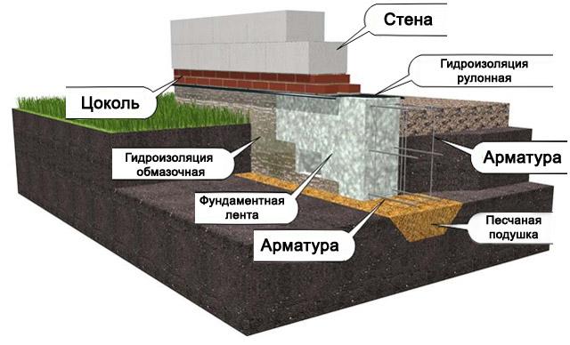 Схема строительства основания