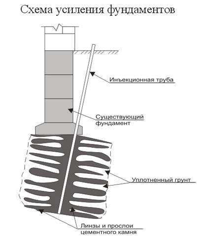 Схема укрепления столбов