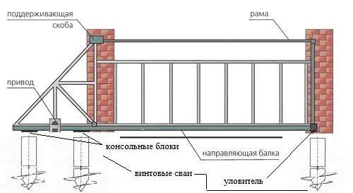 Закладная для откатных ворот