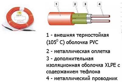 Схема устройства кабеля