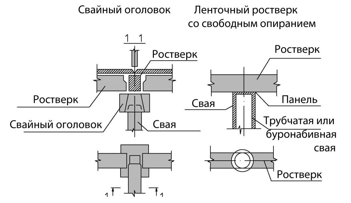 Схема устройства основы