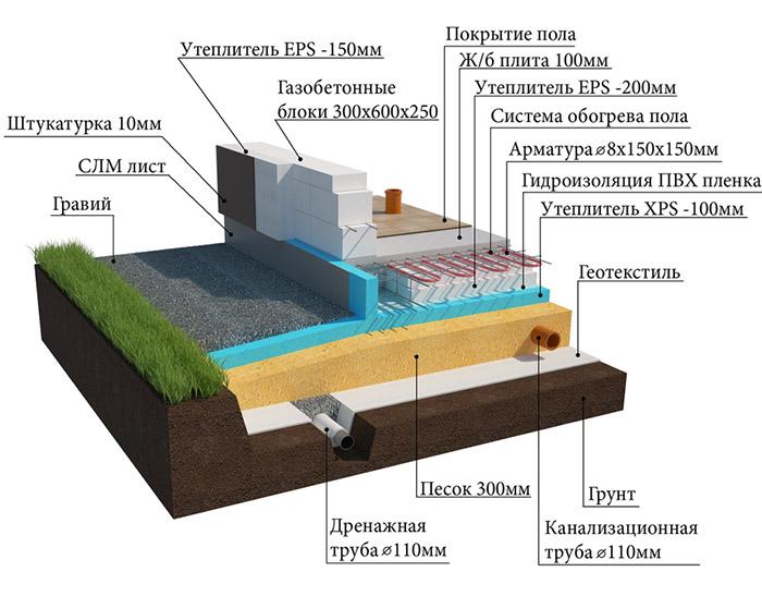Схема утепленного фундамента