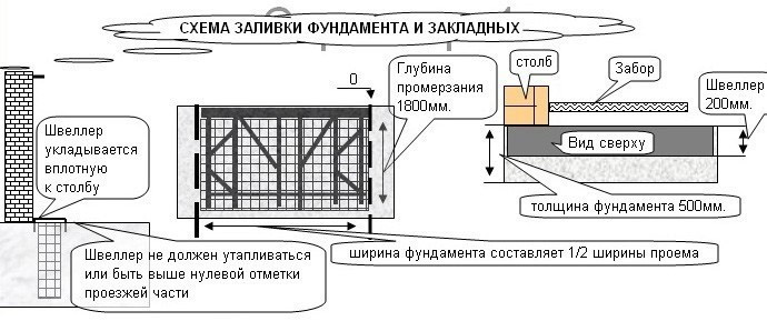 Схема фундамента дома