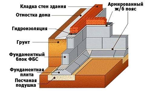Установка фундамента Подольский район