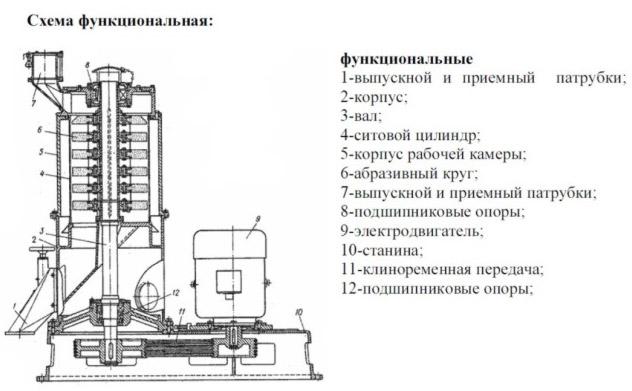 Схема шелушильно-шлифовального аппарата