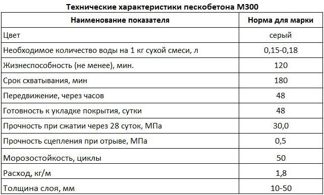 Технические параметры состава
