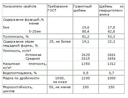 Технические показатели щебенки