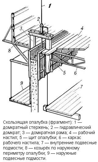 Фрагмент опалубочной системы