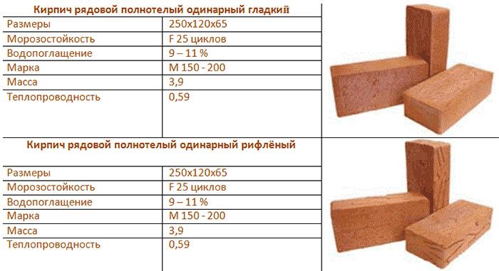 Характеристики строительных элементов