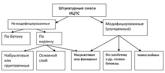 Классификация смесей для штукатурки