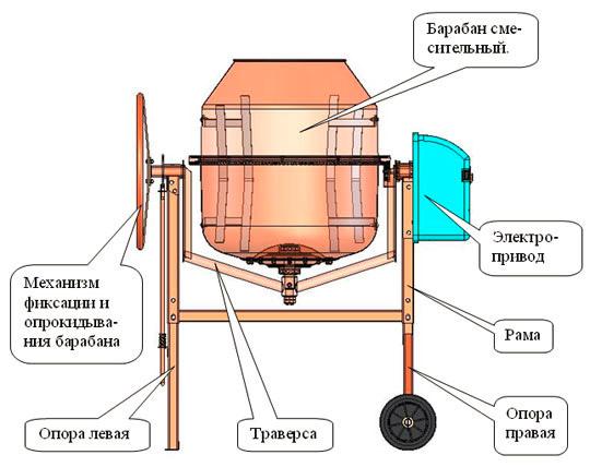 Конструкция бетономешалки