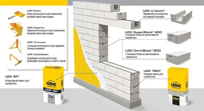 Особенности кладки стен