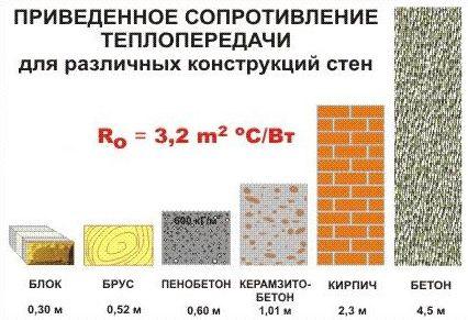 Сравнение стройматериалов разных видов
