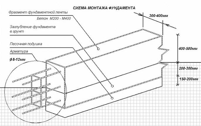 Схема монтажа мелкозаглубленной ленты
