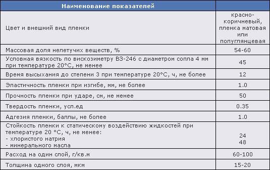 Характеристики грунта