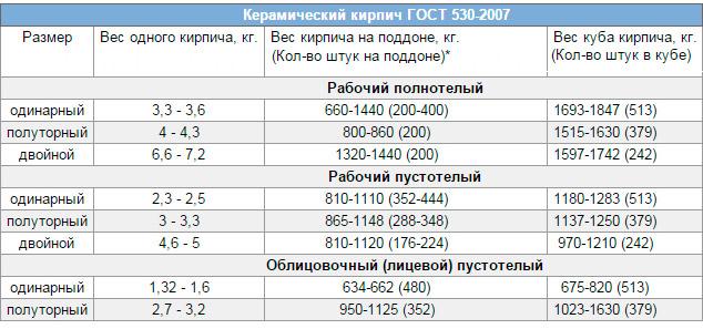 Количество одинарного кирпича в поддоне
