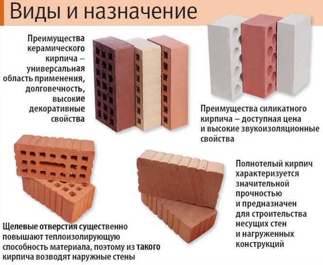 Виды строительных блоков