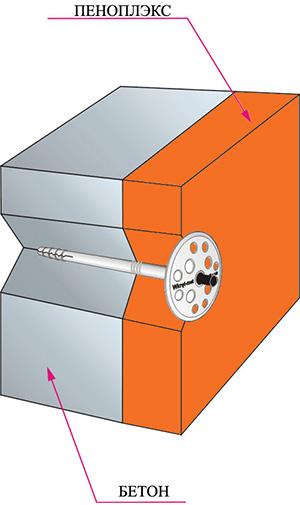 Крепление плит Penoplex
