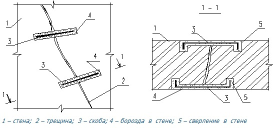 Ремонт трещин в кирпичной кладке