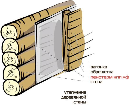 Монтаж утеплителя с фольгой