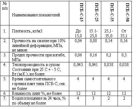 Описание пенополистирола разных марок