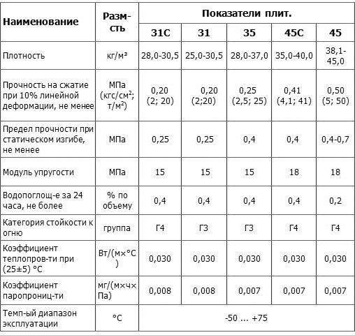 Особенности плит Пеноплекс