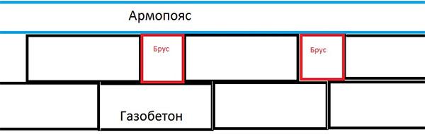 Пояс между этажами