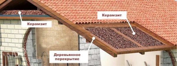 Утеплитель на крышу дома какой выбрать