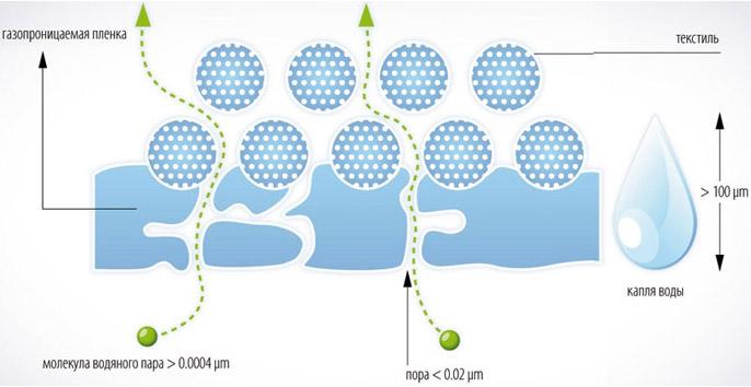 Принцип действия гидроизоляционного слоя