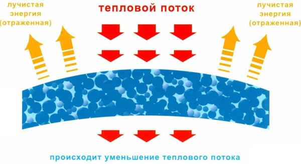 Принцип действия жидкой теплоизоляции