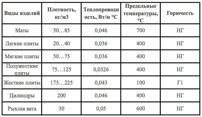 Разновидности теплоизоляции