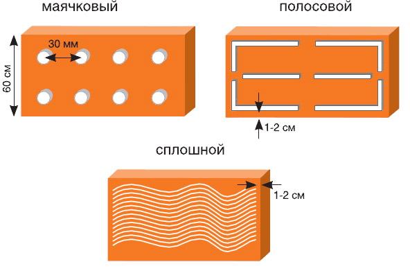 Способы нанесения клея на плиты