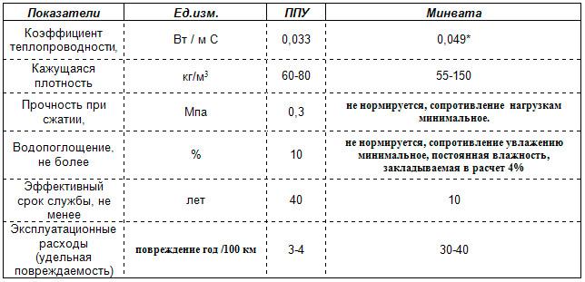 Сравнение ППУ и минваты