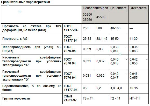 Сравнение ЭППС с другими утеплителями