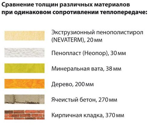 Сравнение толщины утеплителей