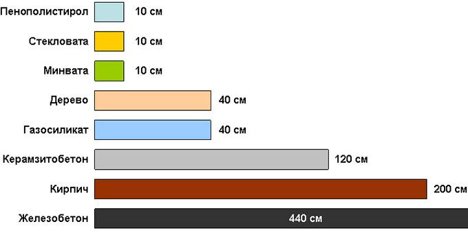 Сравнение утеплителей разных видов