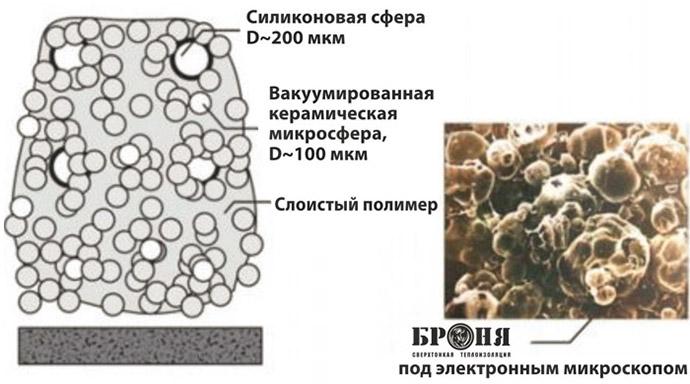 Структура изоляции Броня