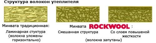 Структура теплоизоляции Rockwool