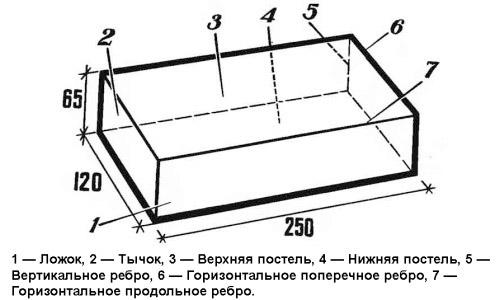 Схема белого кирпича