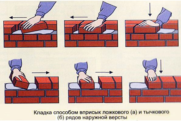 Как укладывать кирпичную кладку