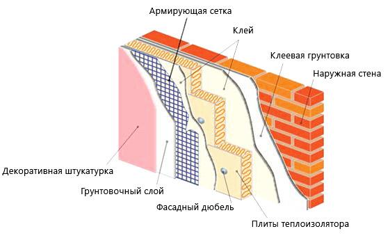 Схема монтажа Penoplex