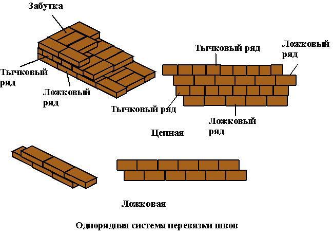 Схема однорядной перевязки