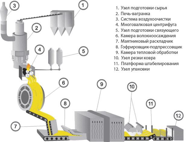 Схема производства минваты