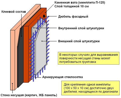 Схема теплоизоляции дома минватой