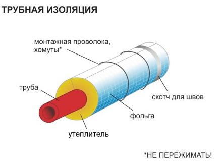 Схема трубной изоляции