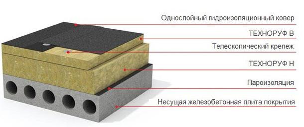 Схема укладки Техноруф