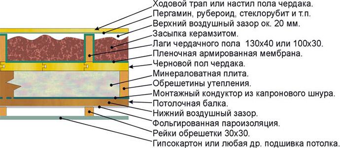 Схема укладки минваты