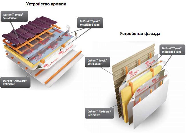 Схема укладки пленок