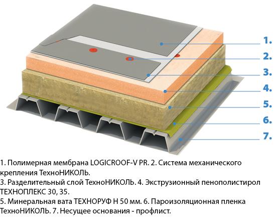 Схема укладки плит Техноплекс