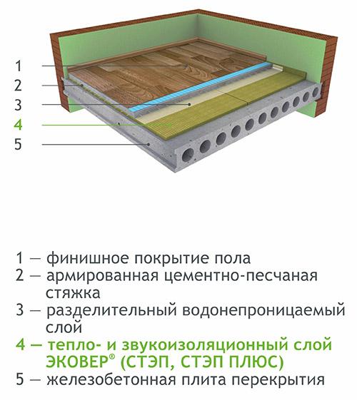 Схема укладки плит Эковер
